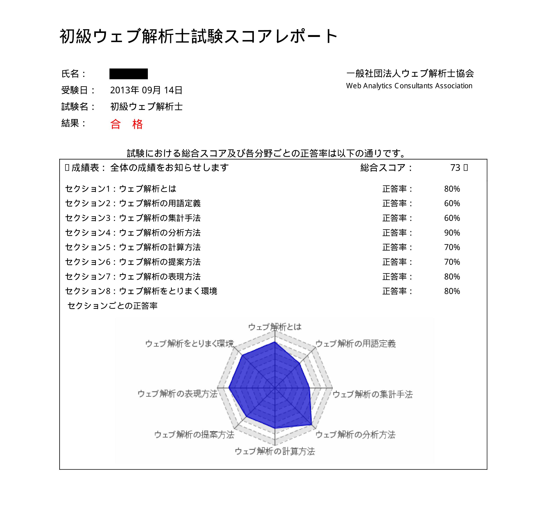 初級ウェブ解析士 試験結果